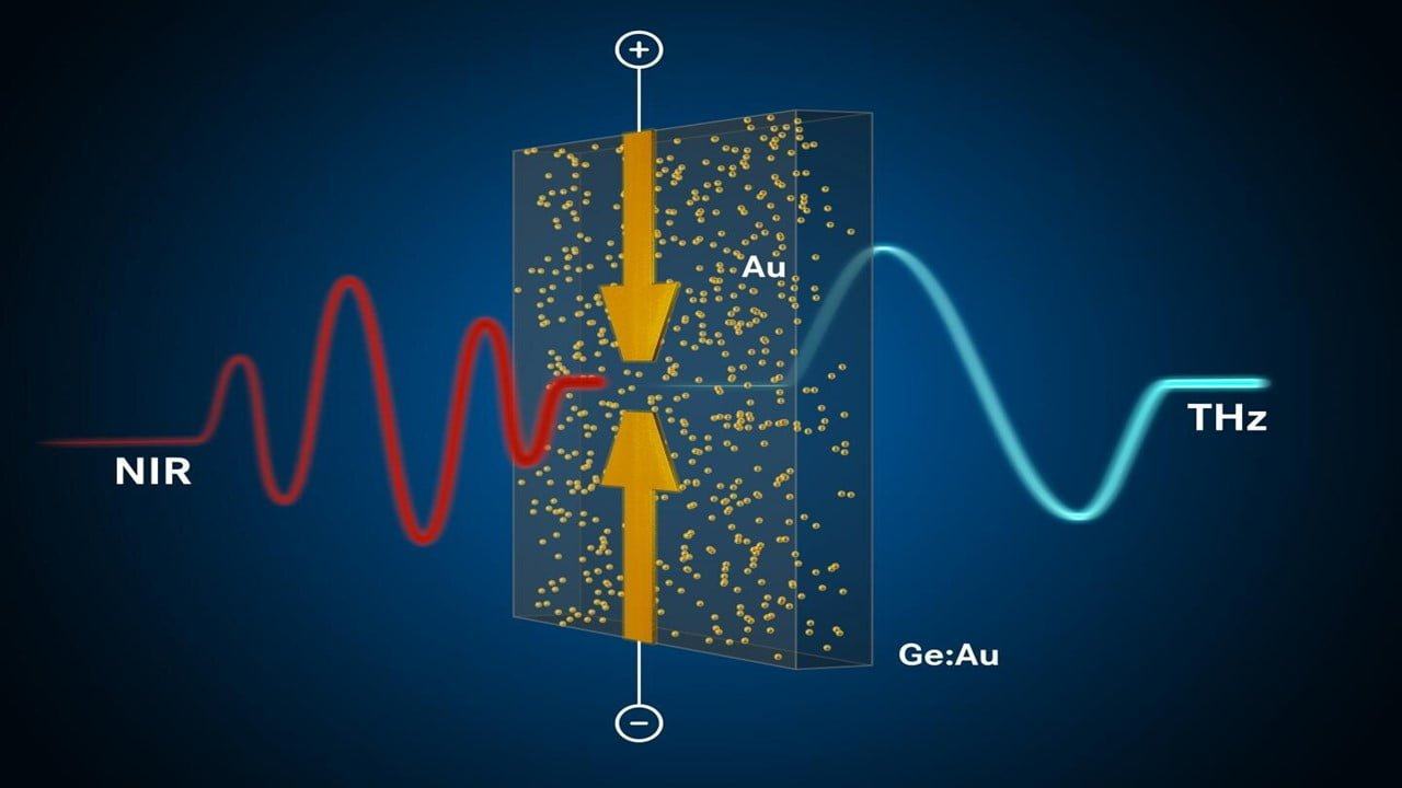 Terahertz Waves